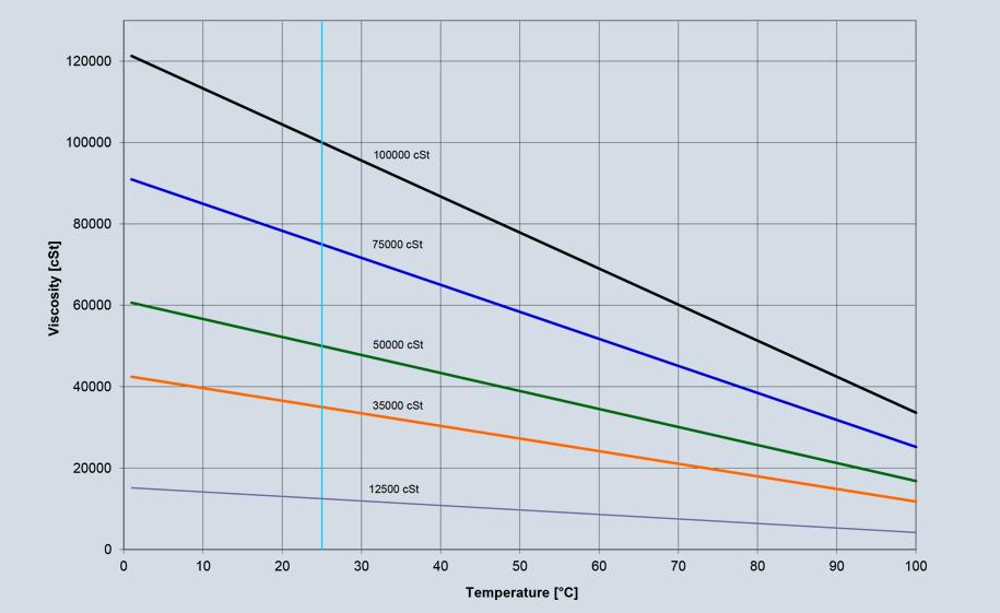 Oil Viscosity Chart >> Inside the brake